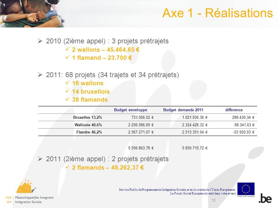 Axe 1 - Réalisations 2010 (2ième appel) : 3 projets prétrajets