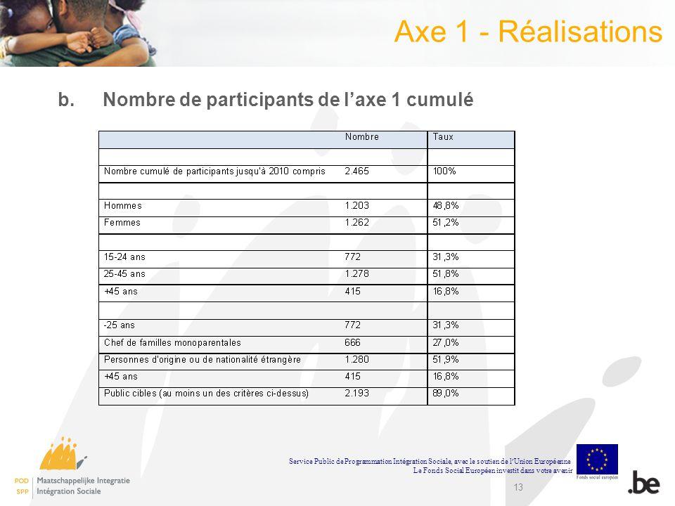 Axe 1 - Réalisations Nombre de participants de l'axe 1 cumulé