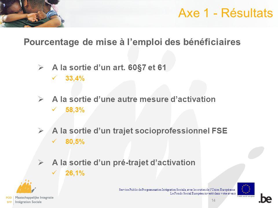 Axe 1 - Résultats Pourcentage de mise à l'emploi des bénéficiaires