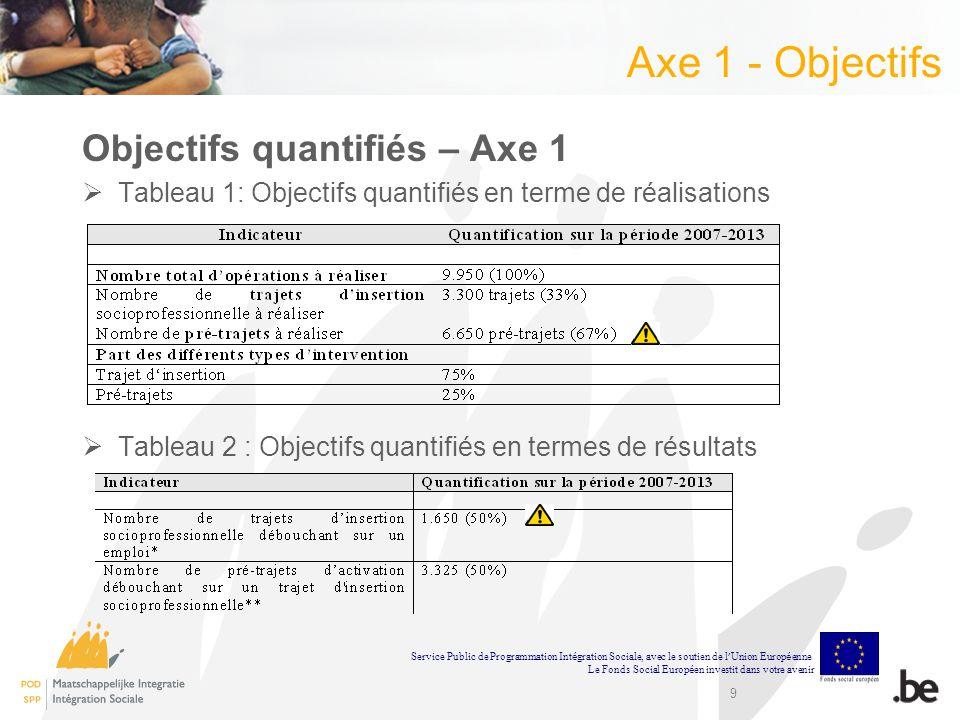 Axe 1 - Objectifs Objectifs quantifiés – Axe 1