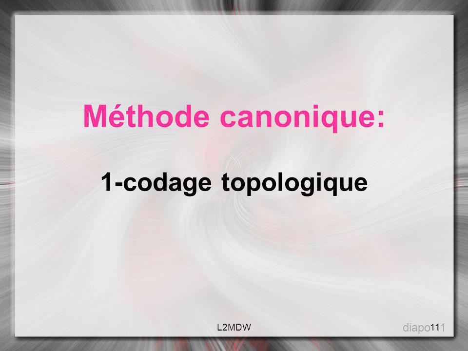 Méthode canonique: 1-codage topologique