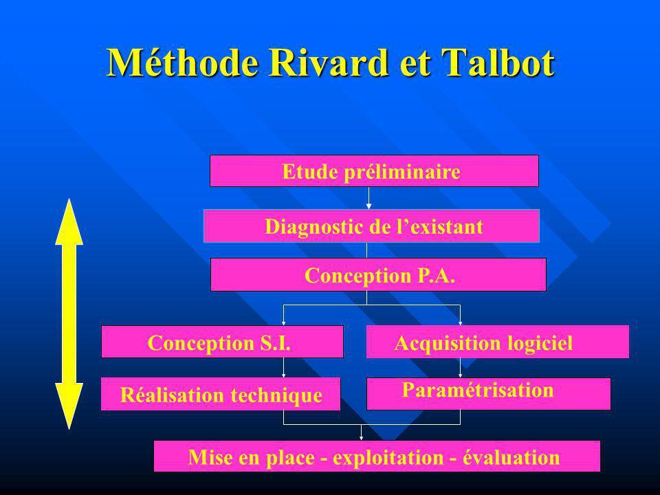 Méthode Rivard et Talbot