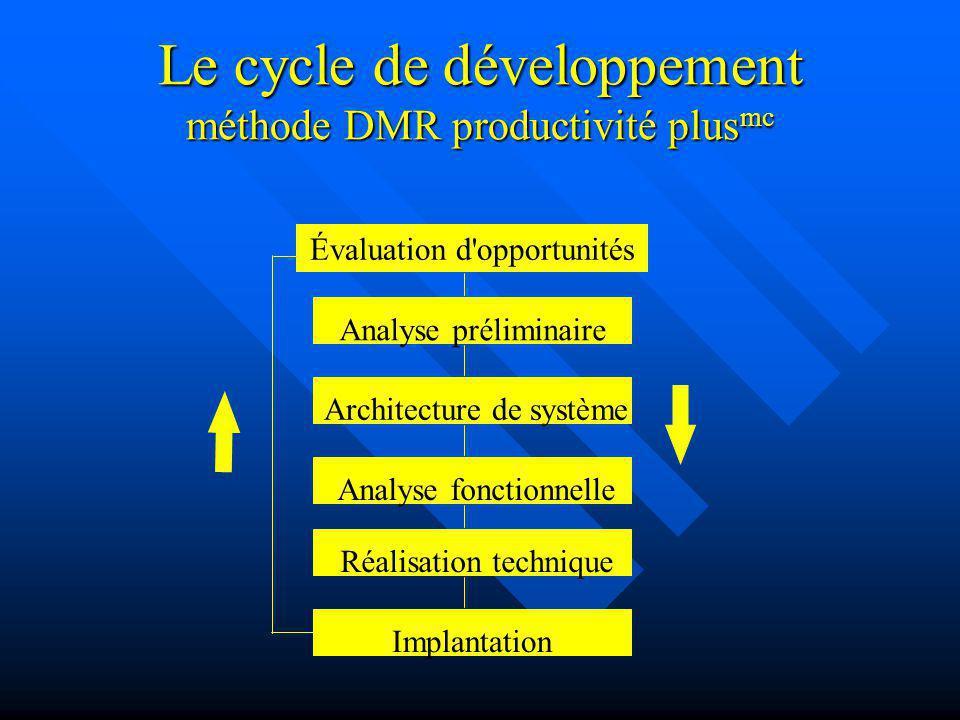 Le cycle de développement méthode DMR productivité plusmc