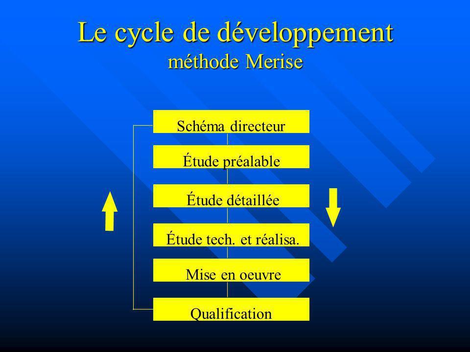 Le cycle de développement méthode Merise