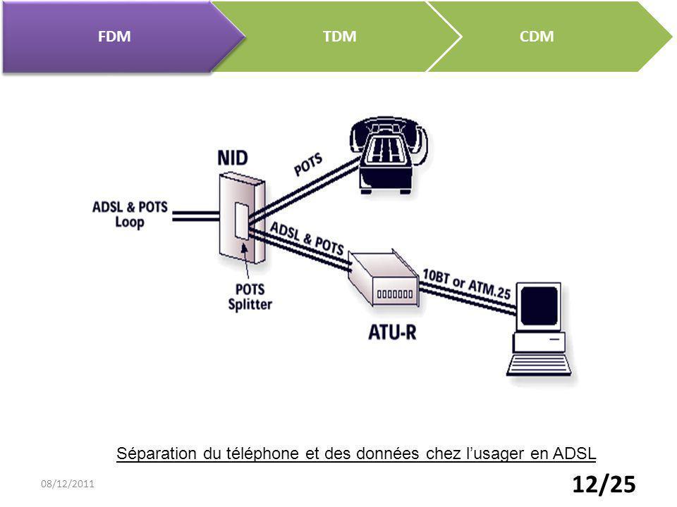 Séparation du téléphone et des données chez l'usager en ADSL