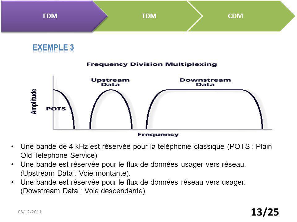 FDM TDM. CDM. Exemple 3. Une bande de 4 kHz est réservée pour la téléphonie classique (POTS : Plain Old Telephone Service)