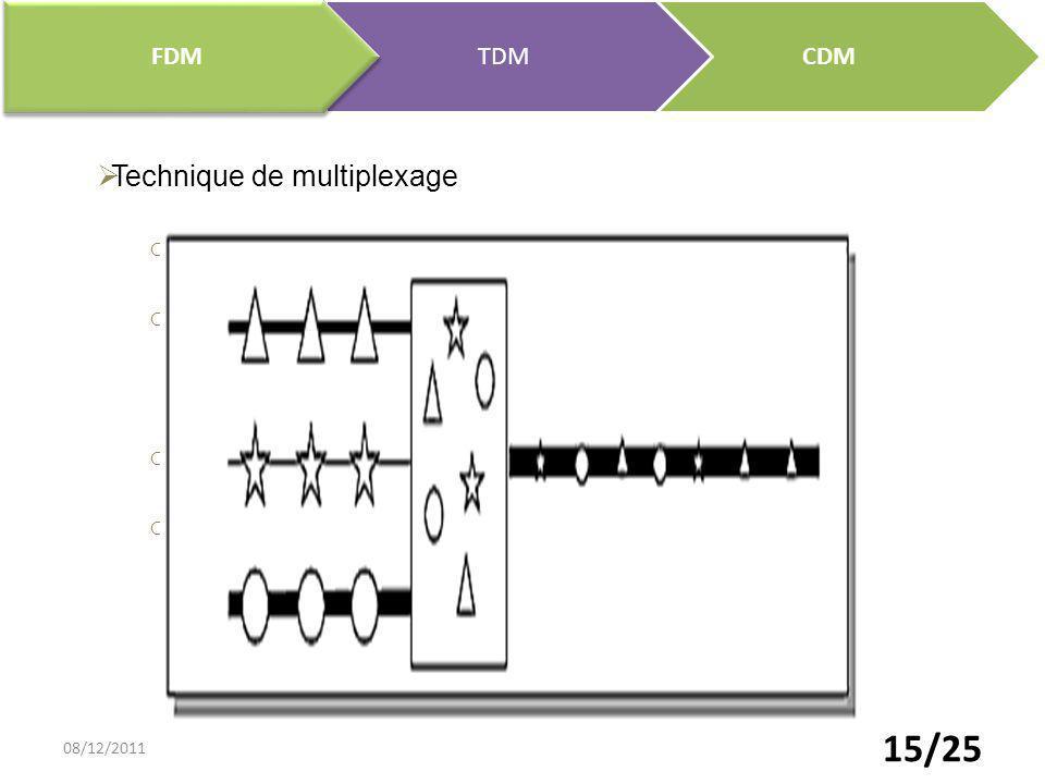 Technique de multiplexage Répartition de la bande dans le temps