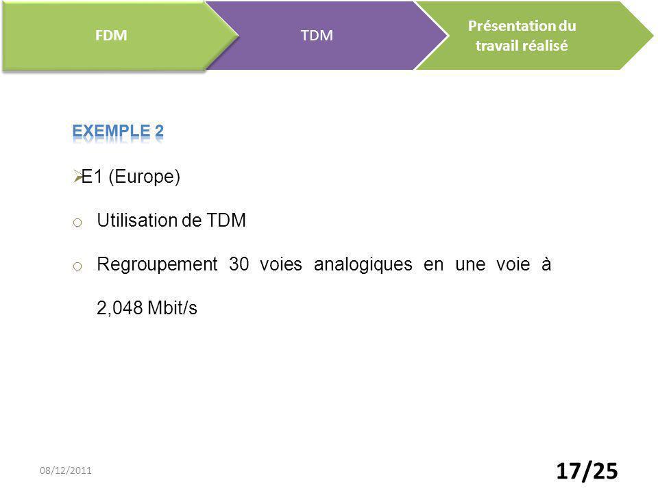 Regroupement 30 voies analogiques en une voie à 2,048 Mbit/s