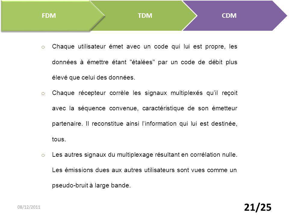 FDM TDM. CDM.