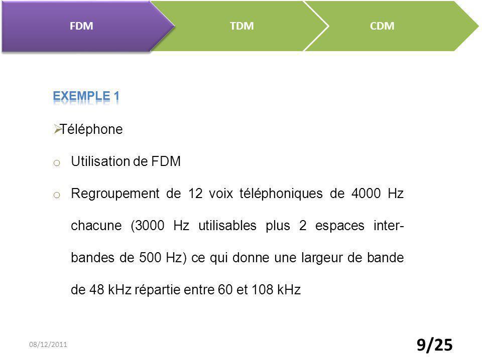 Téléphone Utilisation de FDM