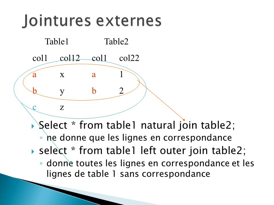Jointures externes Select * from table1 natural join table2;