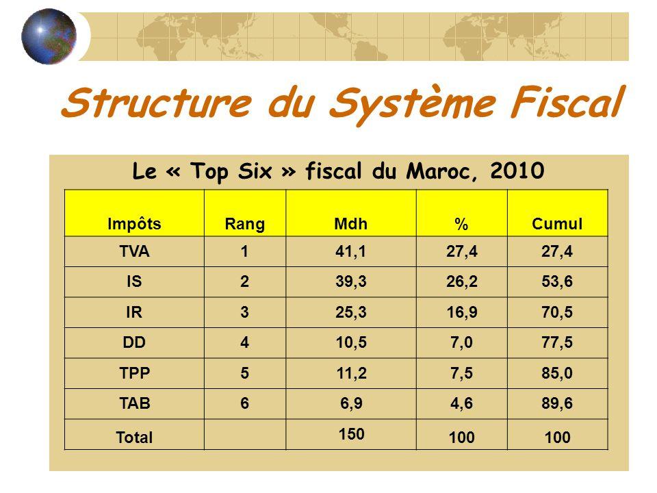 Structure du Système Fiscal