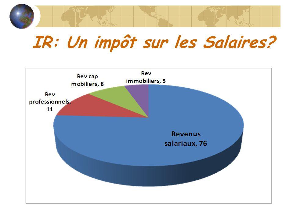 IR: Un impôt sur les Salaires