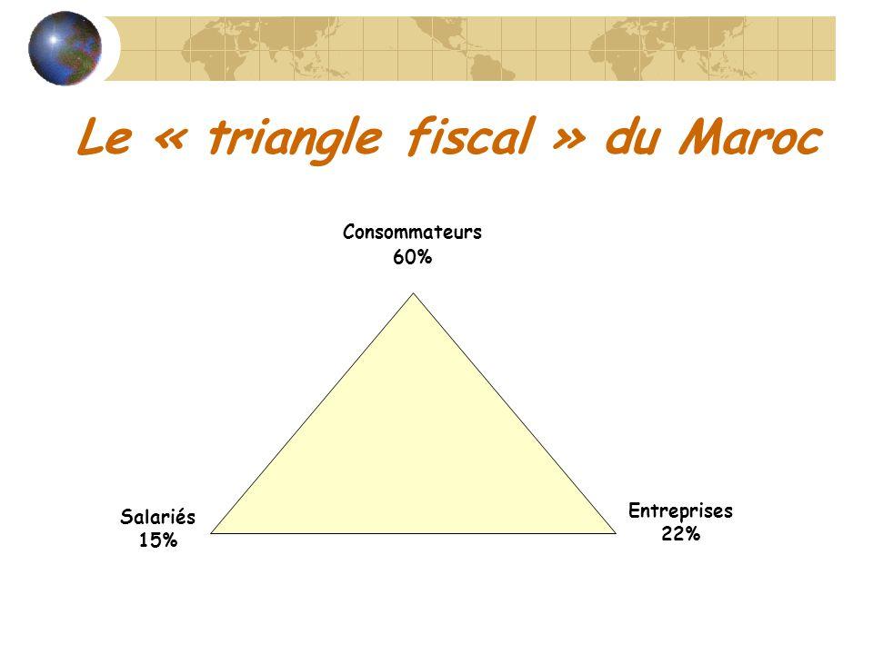 Le « triangle fiscal » du Maroc