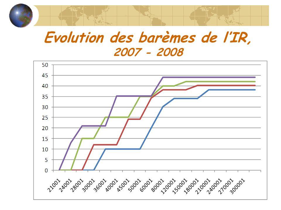 Evolution des barèmes de l'IR, 2007 - 2008