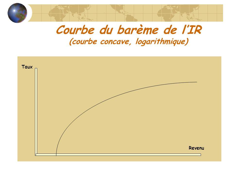Courbe du barème de l'IR (courbe concave, logarithmique)