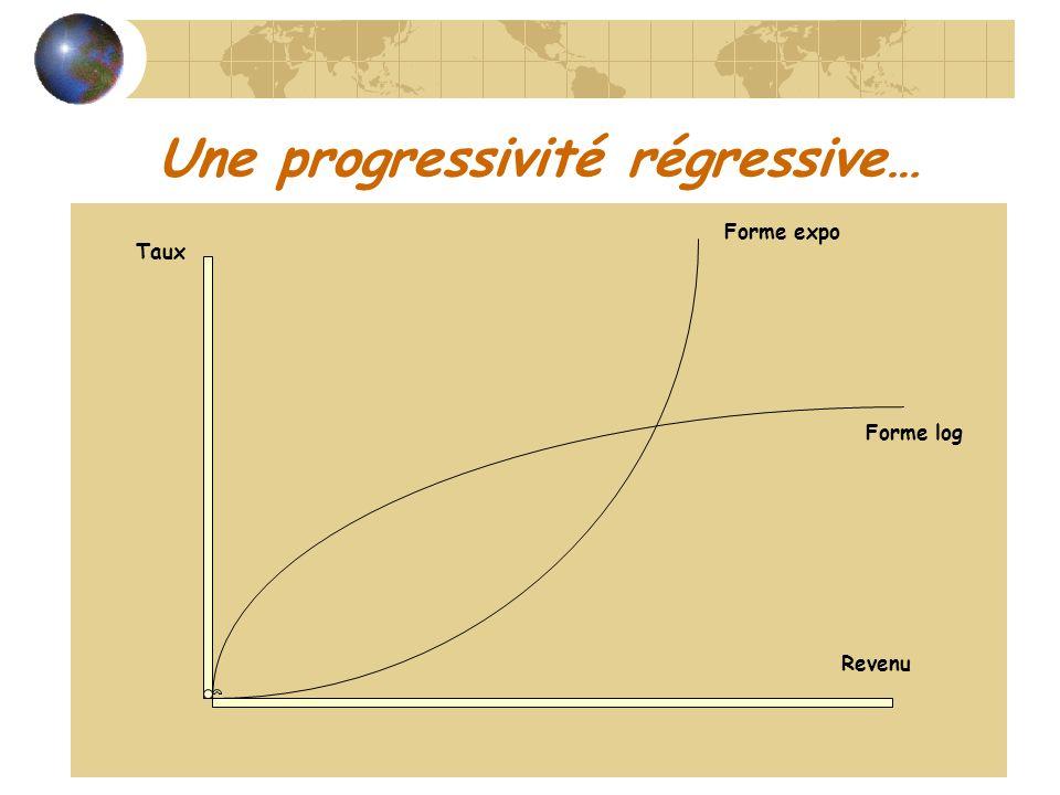 Une progressivité régressive…