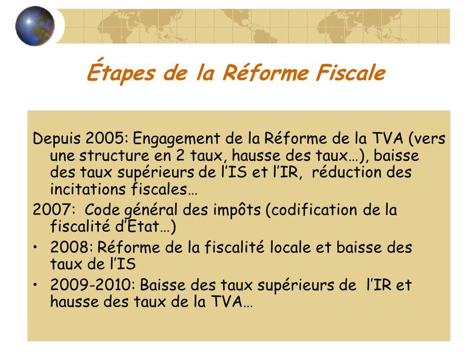 Étapes de la Réforme Fiscale