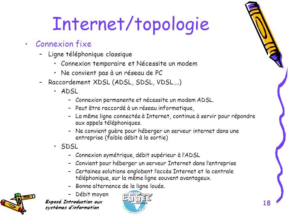 Internet/topologie Connexion fixe Ligne téléphonique classique