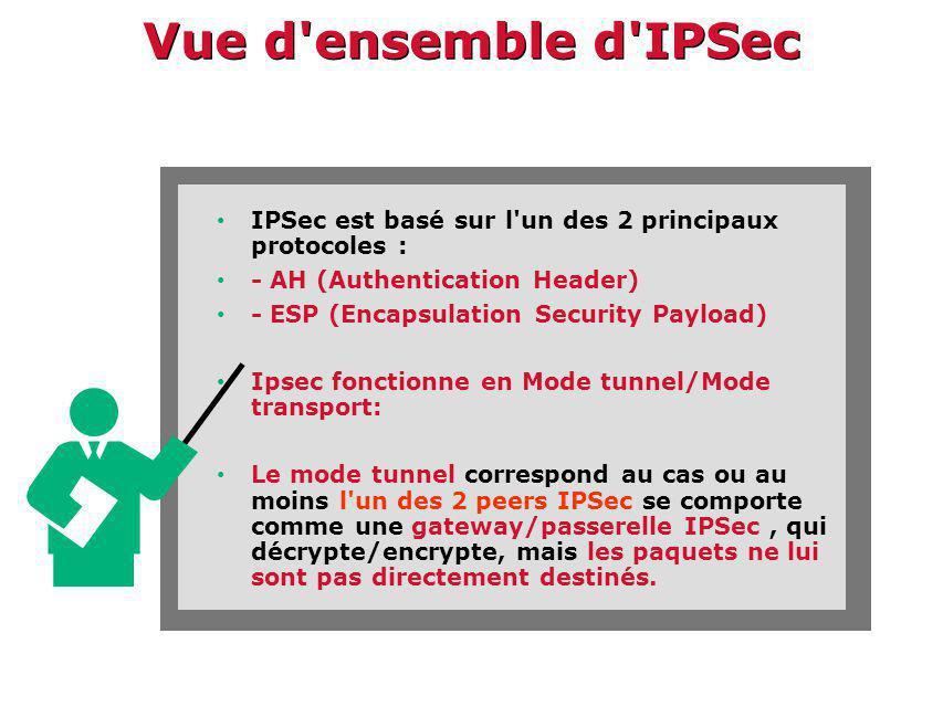 Vue d ensemble d IPSec IPSec est basé sur l un des 2 principaux protocoles : - AH (Authentication Header)