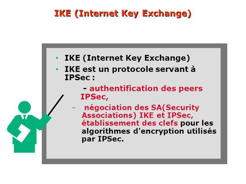 IKE (Internet Key Exchange)