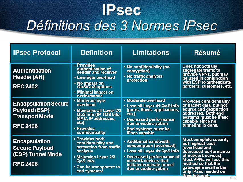 IPsec Définitions des 3 Normes IPsec