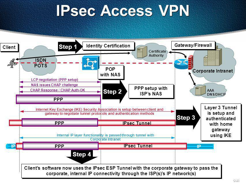 IPsec Access VPN Step 1 Step 2 Step 3 Step 4 Client