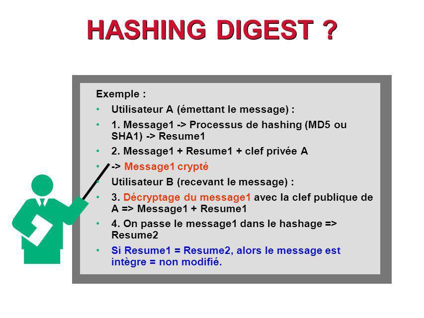 HASHING DIGEST Exemple : Utilisateur A (émettant le message) :