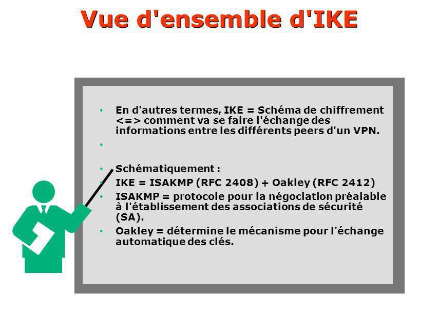 Vue d ensemble d IKE