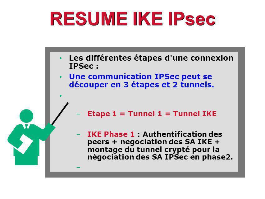 RESUME IKE IPsec Les différentes étapes d une connexion IPSec :
