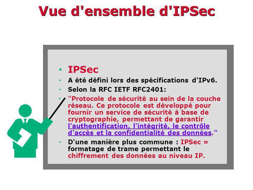 Vue d ensemble d IPSec IPSec
