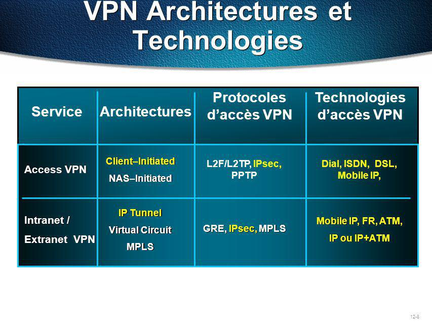 VPN Architectures et Technologies