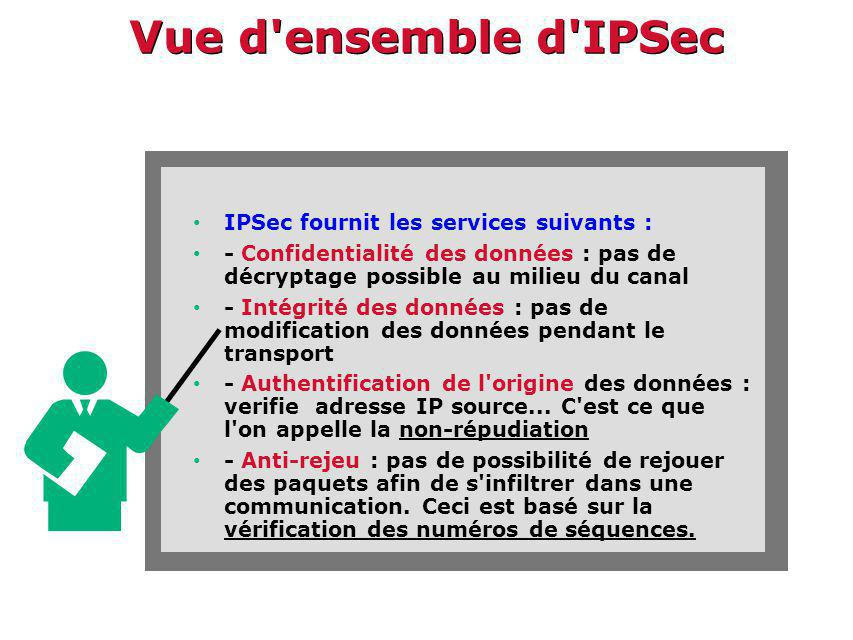 Vue d ensemble d IPSec IPSec fournit les services suivants :