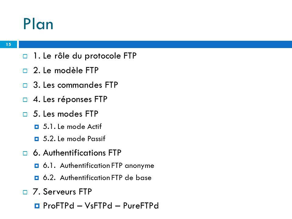 Plan 1. Le rôle du protocole FTP 2. Le modèle FTP 3. Les commandes FTP