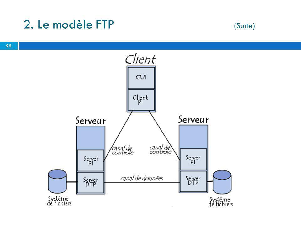 2. Le modèle FTP (Suite)