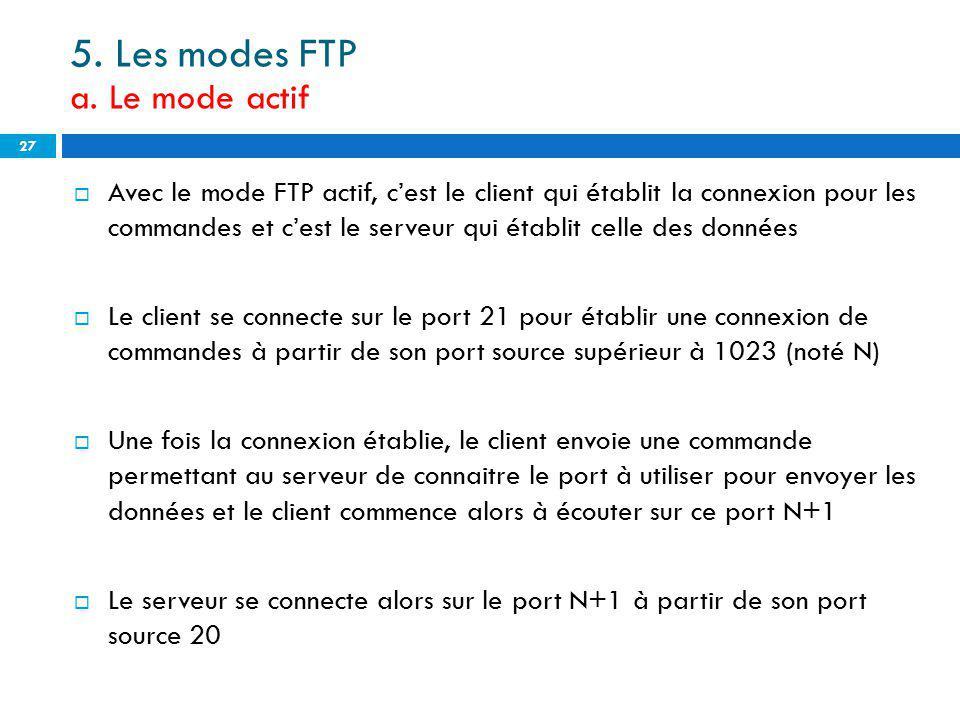 5. Les modes FTP a. Le mode actif