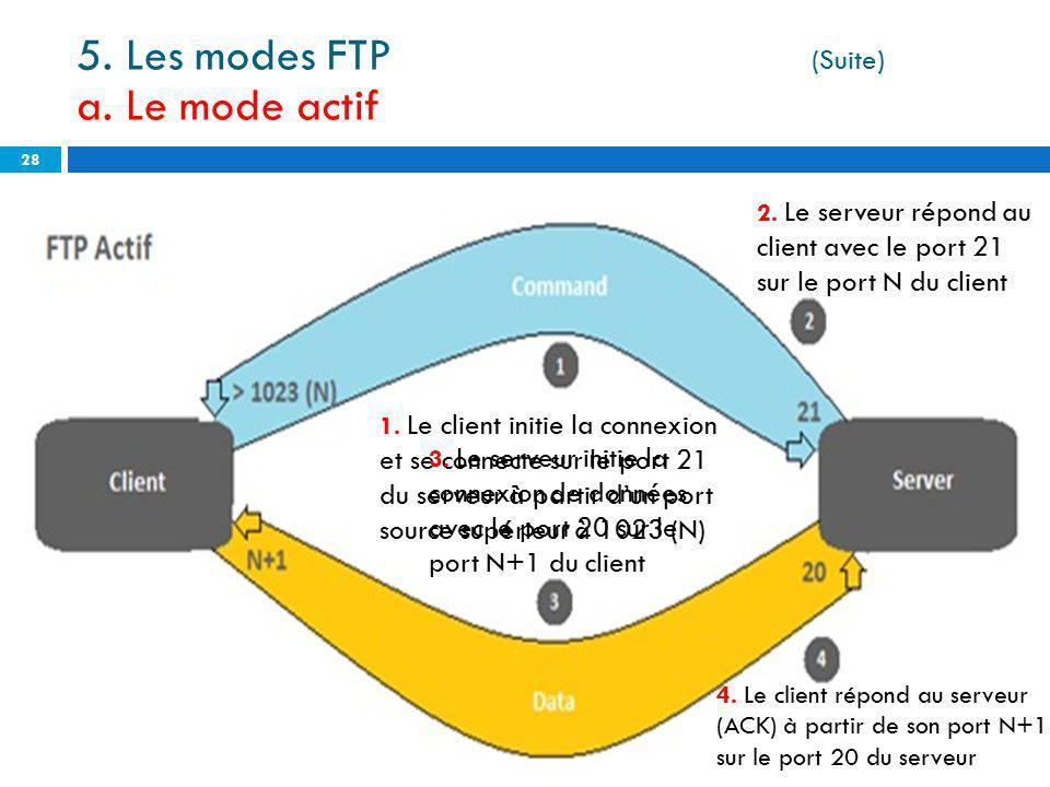 5. Les modes FTP (Suite) a. Le mode actif