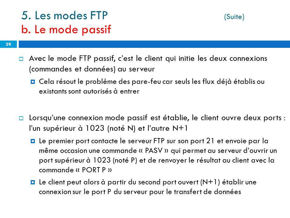 5. Les modes FTP (Suite) b. Le mode passif