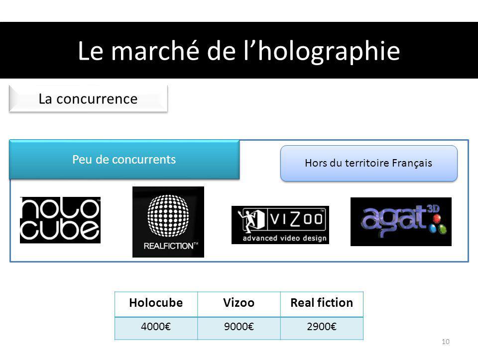 Le marché de l'holographie