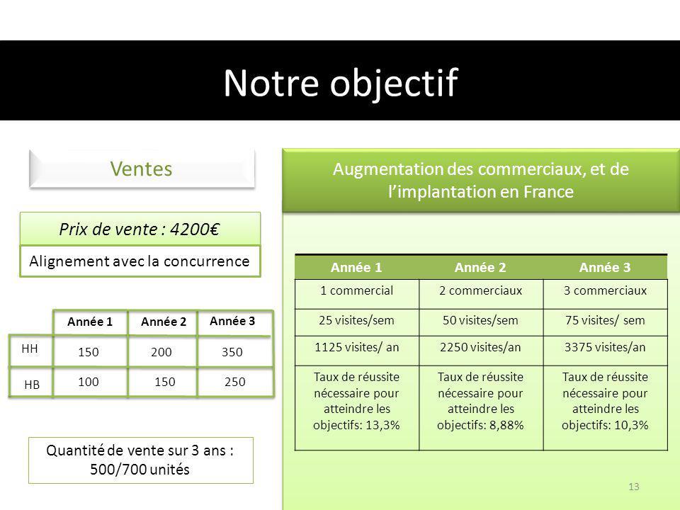 Notre objectif Ventes. Augmentation des commerciaux, et de l'implantation en France. Prix de vente : 4200€