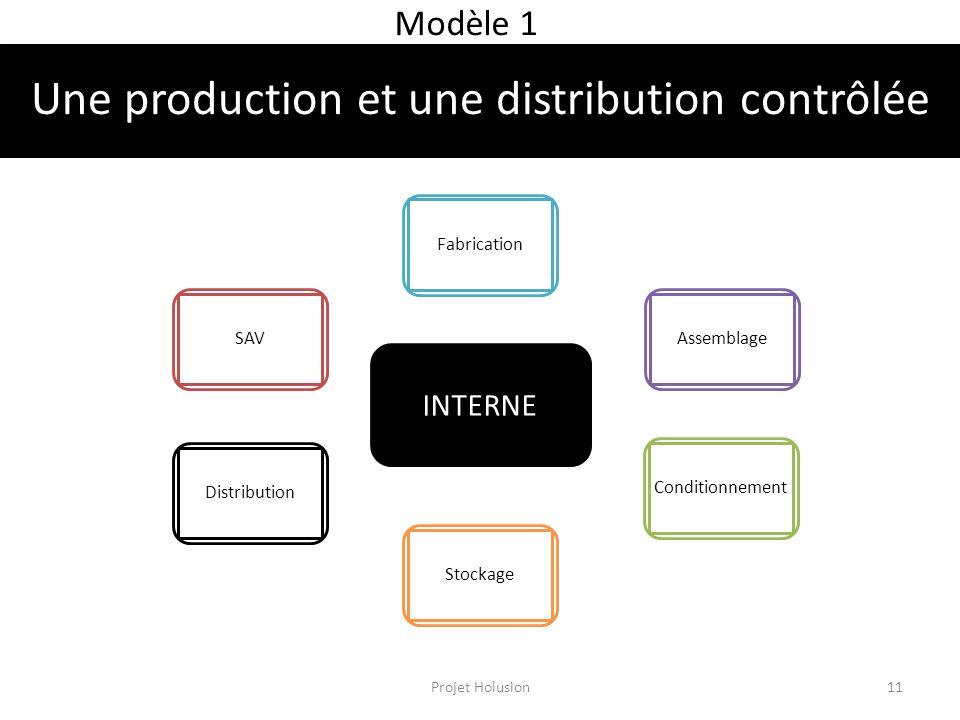 Une production et une distribution contrôlée