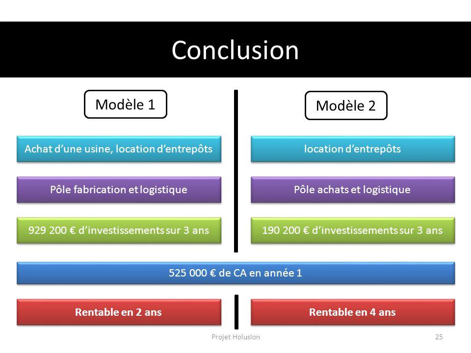 Conclusion Modèle 1 Modèle 2 Achat d'une usine, location d'entrepôts