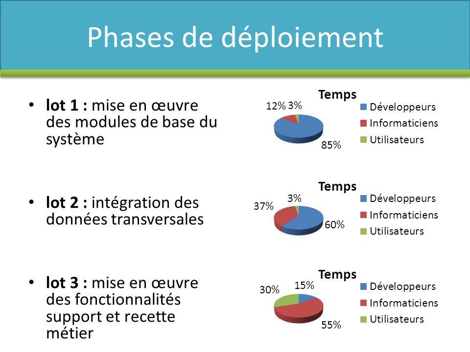 Phases de déploiement lot 1 : mise en œuvre des modules de base du système. lot 2 : intégration des données transversales.