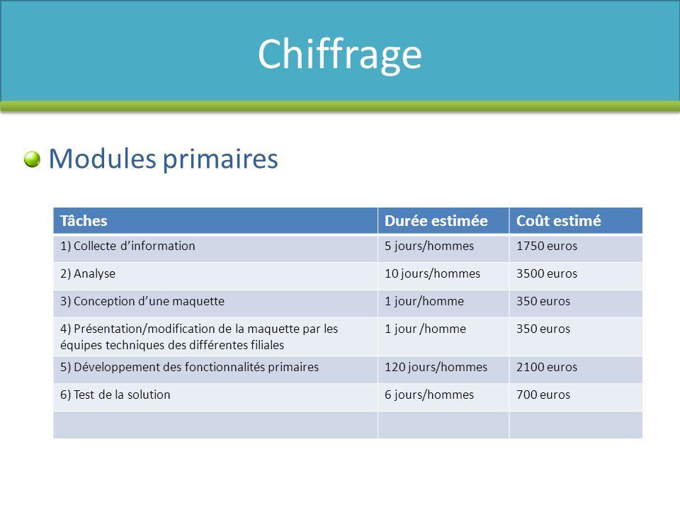 Chiffrage Modules primaires Tâches Durée estimée Coût estimé