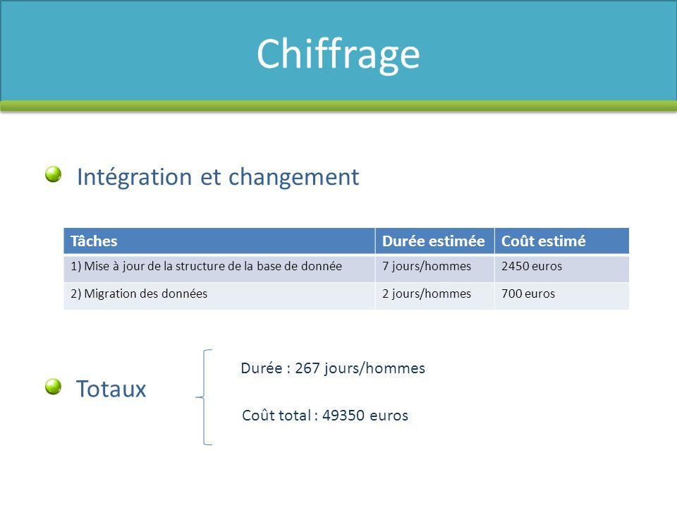 Chiffrage Intégration et changement Totaux Tâches Durée estimée