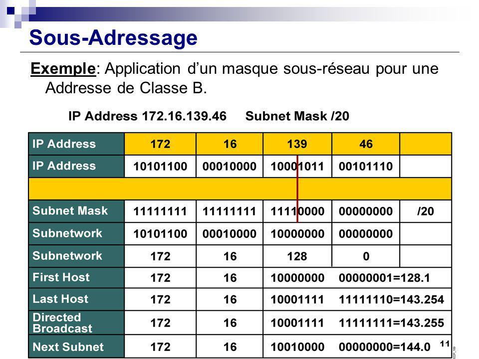 Sous-Adressage Exemple: Application d'un masque sous-réseau pour une Addresse de Classe B.