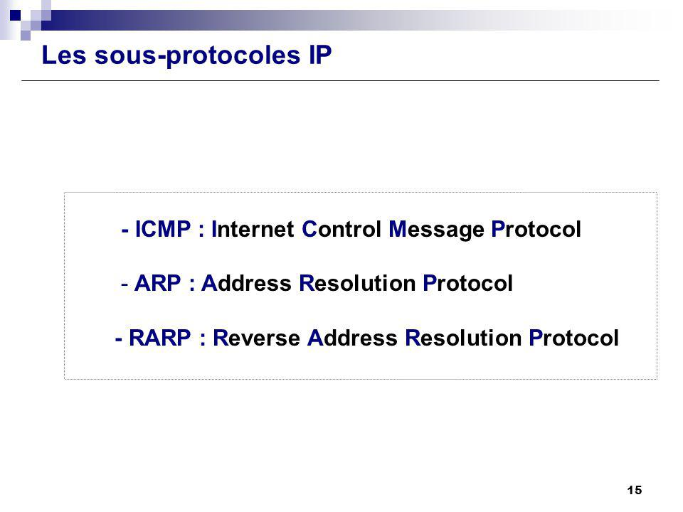 Les sous-protocoles IP
