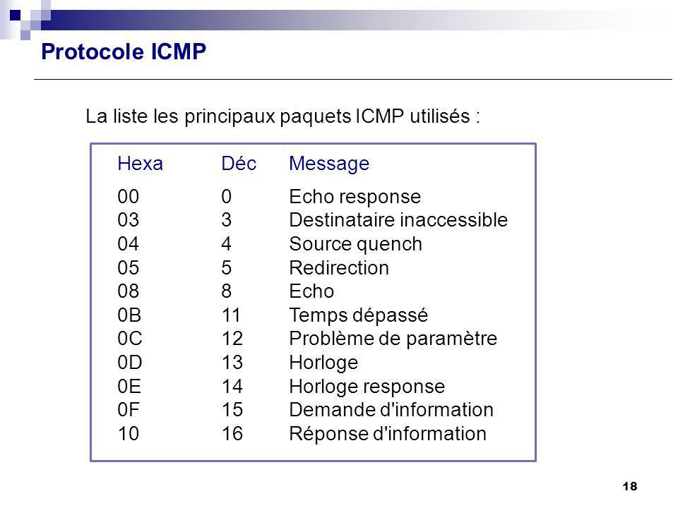 Protocole ICMP La liste les principaux paquets ICMP utilisés :