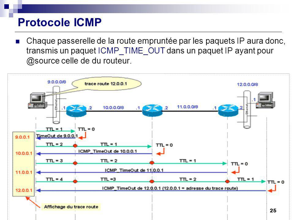 Protocole ICMP