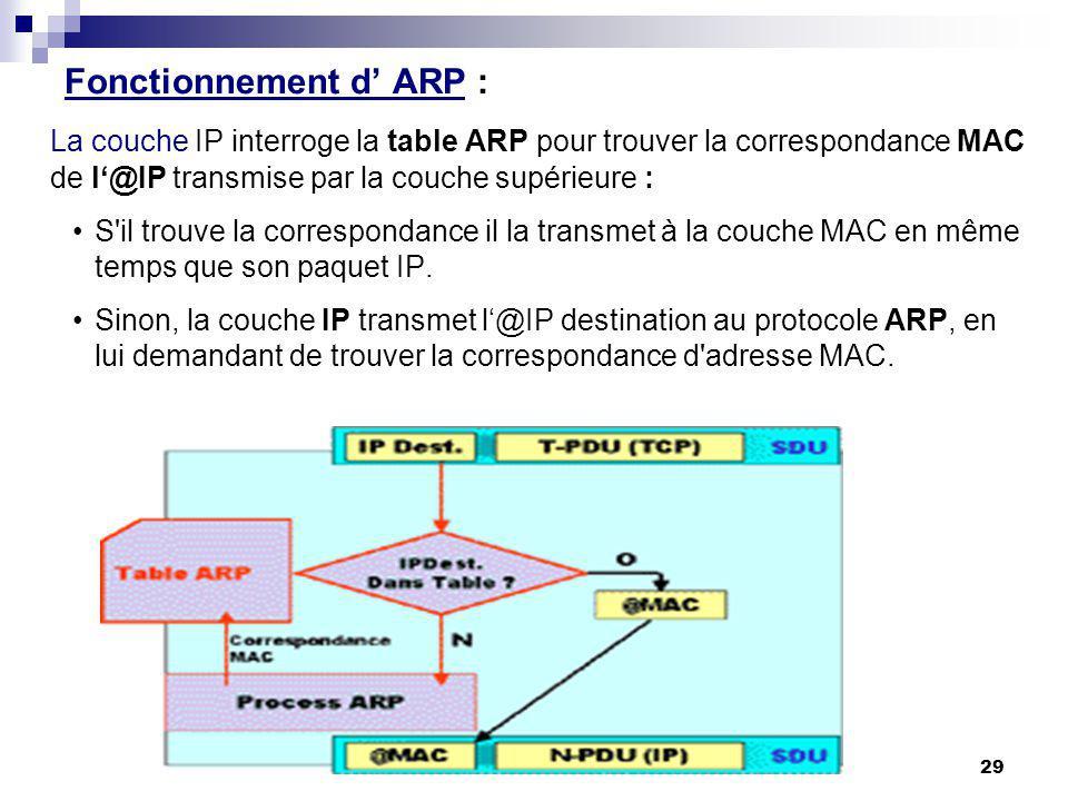 Fonctionnement d' ARP :